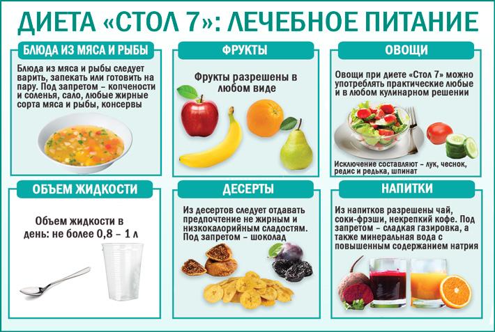 Диета При Пиелонефрите При Цистите У. Особенности питания при пиелонефрите и цистите